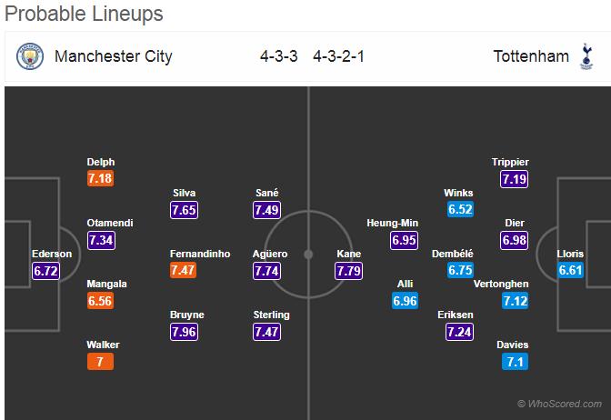 HORDHAC: Man City vs Tottenham…(City mala hakin doonaa mise??)