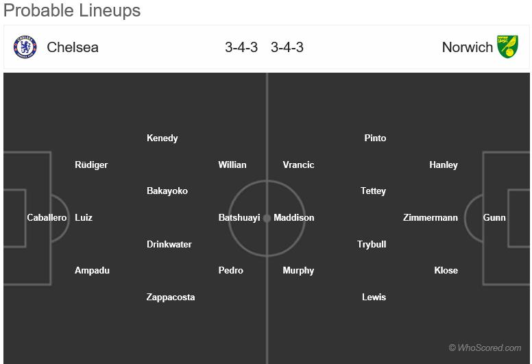 HORDHAC: Chelsea vs Norwich City (Is araga 2-aad ee wareega 3-aad ee FA Cup)