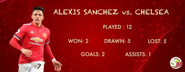 Alexis Vs. Chelsea (Rikoorka uu Sanchez ka haysto Blues)