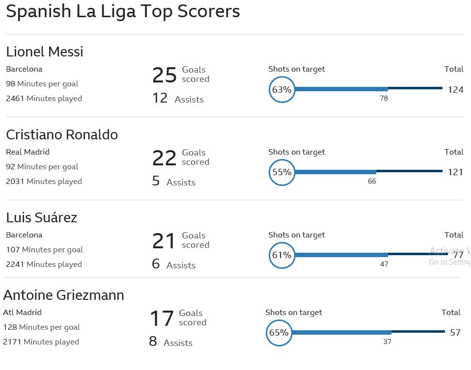 Ronaldo oo Kuleetiga ku soo dhagi raba Messi…(EEG kala sarreynta Gool dhalinta La Liga)