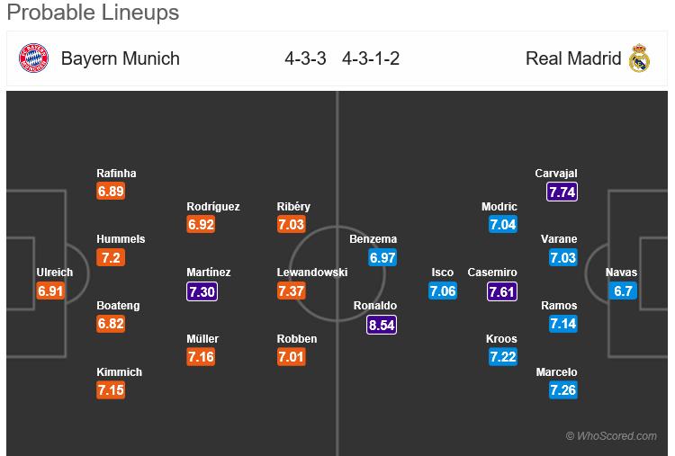 HORDHAC: Bayern Munich vs Real Madrid, Ciyaarta Lugta Kowaad ee Afar Dhamaadka Koobka Champions League