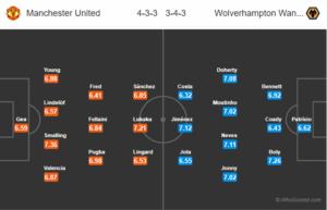 HORDHAC: Manchester United v Wolverhampton Wanderers