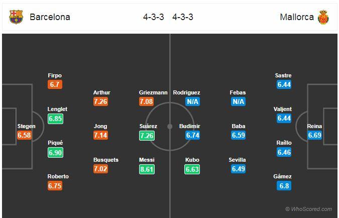 Horudhac: Barcelona vs Mallorca… (Blaugrana oo bartilmaameedsanaysa guusheedii lixaad oo xiriir ah marka ay caawa soo dhoweynayaan Mallorca)