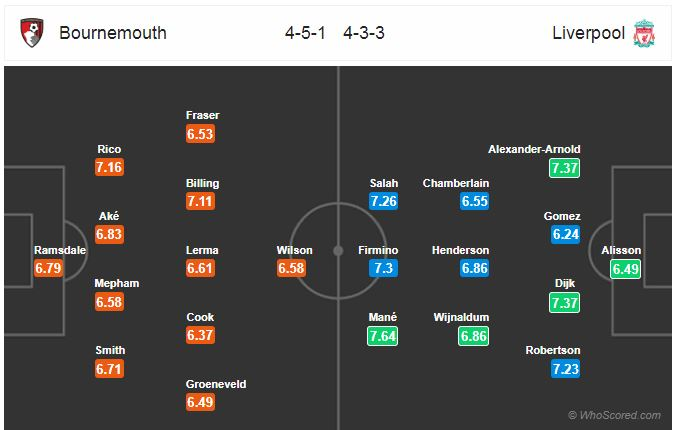 Horudhac: Bournemouth vs Liverpool… (Reds oo indhaha ku haysa inay sii wadato guulaheeda xiriirka ah ee horyaalka Premier League)