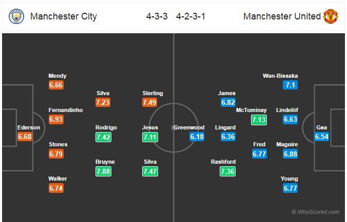 Horudhac: Manchester City vs Manchester United… (Wax waliba oo aad uga baahan tahay kulanka Manchester Derby)