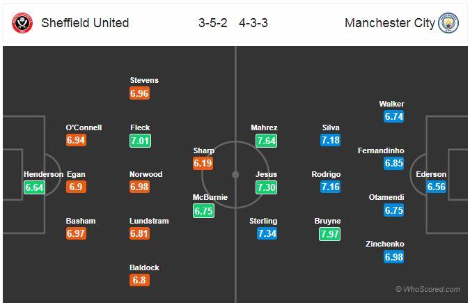 Horudhac: Sheffield United vs Manchester City… (Sky Blue oo booqanaysa Sheffield xilli ay maanka ku hayso inay dib ugu soo laabato wadada guusha)