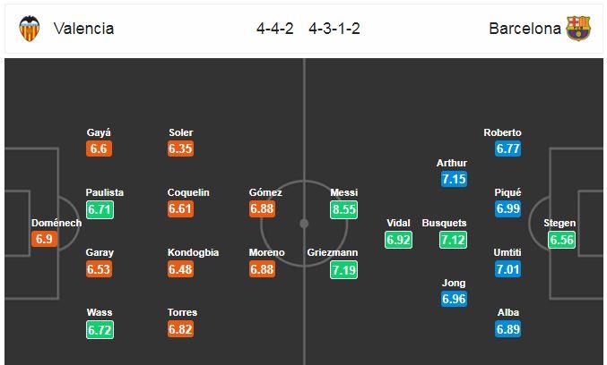 Horudhac: Valencia vs Barcelona… (Wax waliba oo aad uga baahan tahay kulanka hoggaamiyeyaasha horyaalka La Liga ay booqanayaan Mestalla)