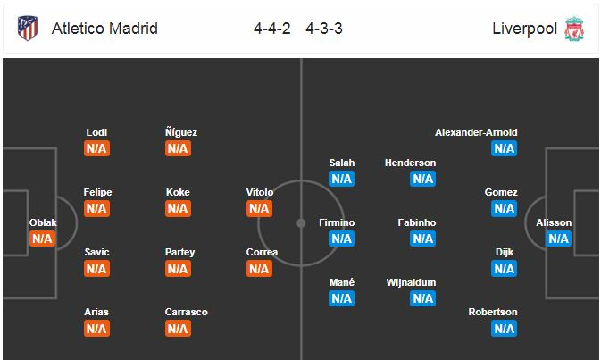 Horudhac: Atletico Madrid vs Liverpool… (Wax waliba oo aad uga baahan tahay kulanka ay Reds difaacashadooda UCL ka bilaabayso Wanda Metropolitano)