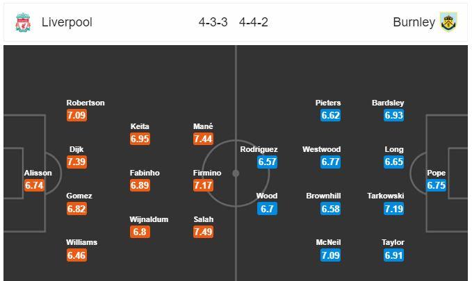 Horudhac: Liverpool vs Burnley… (Wax waliba oo aad uga baahan tahay kulanka galabta ka dhacaya garoonka Anfield)