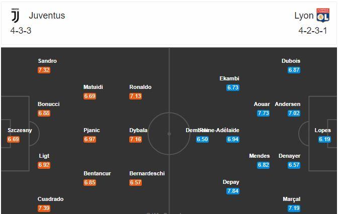 Juventus vs Lyon: Wax waliba oo aad uga baahan tahay kulanka caawa soo laabashada laga sugayo Kooxda Bianconeri