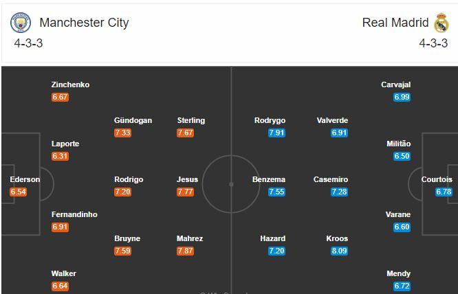 Horudhac: Manchester City vs Real Madrid: Shaxda ay ku soo geli karaan, Xaqiiqooyinka & Wax waliba oo aad uga baahan tahay kulanka soo laabashada laga sugayo Los Blancos