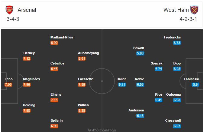 Horudhac London Derby: Arsenal vs West Ham United… (Gunners oo guulo xiriir ah ku bilaaban karta horyaalka Premier League)