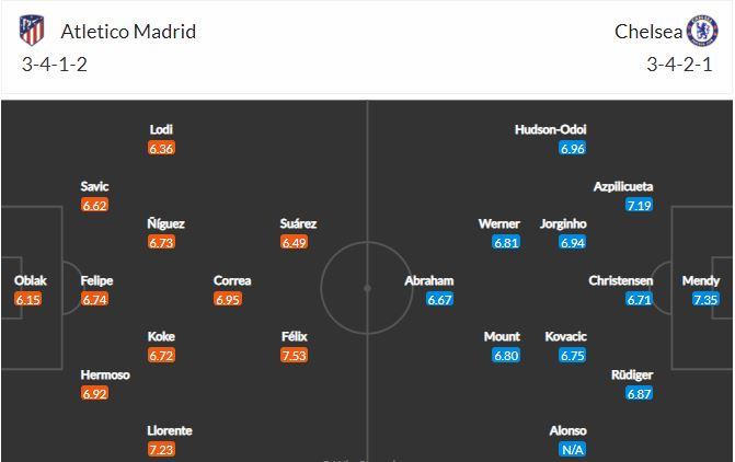 Horudhac: Atletico Madrid vs Chelsea… (Rikoorka wanaagsan ee uu Diego Simeone ka heysto tartankan oo halis ku ah Blues)