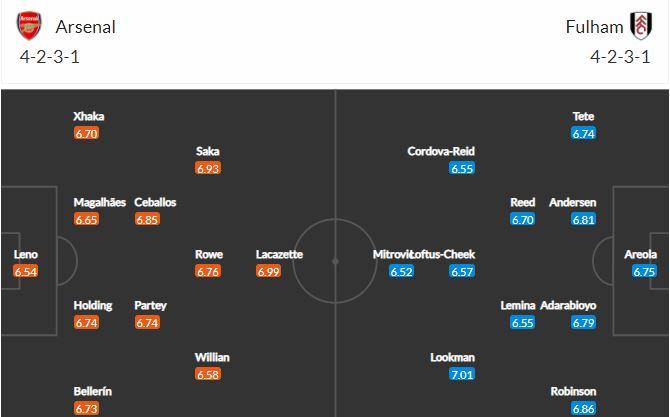 Horudhac: Arsenal vs Fulham…(& Rikoorrada wanaagsan ee ay Arsenal ka heysato Fulham)