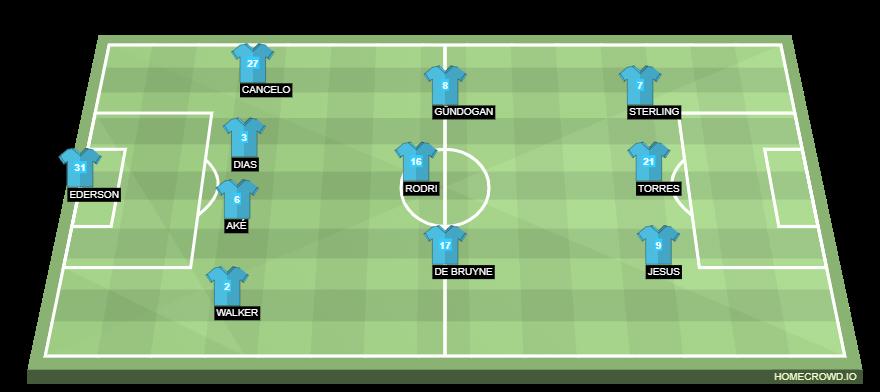 Horudhac: Manchester City vs Southampton… (Citizens oo noqon karta kooxdii saddexaad ee horyaalka Ingiriiska…)